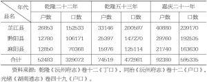 表2-17 清代沅州府的人口变化