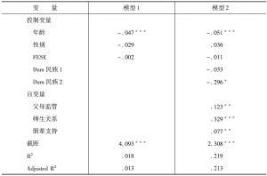 表4 回归分析结果(因变量:心理健康)(n=1209)