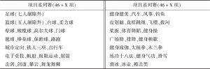 表2 上海市业余联赛项目系列赛项目