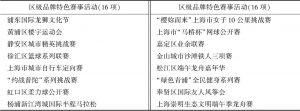 表4 上海市业余联赛区级品牌特色赛事活动项目