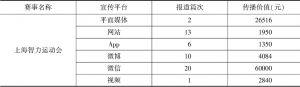 表3 上海智力运动会媒体宣传统计