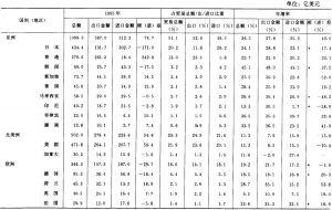 台湾对外贸易统计表
