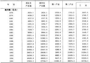 表5-1 国民生产总值、国内生产总值、指数及构成