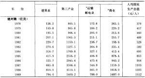 表5-2 国民生产总值、国内生产总值、指数及构成