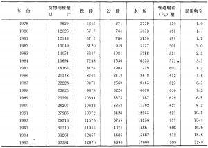 表41 货物周转量 (单位:亿吨公里)