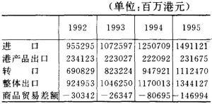 表3 对外贸易统计
