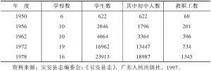表2-5 主要年份中学教育统计