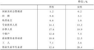 表2-29 不同性别的社会阶层分布