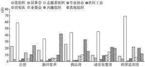 图6 住房类型与组织参与