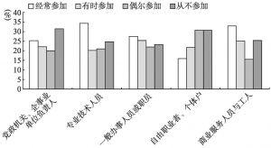 图11 职业类型与公共活动参与