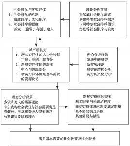 图7-1 中国城市新贫穷问题与需要研究思路
