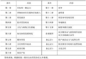 表6 欧盟-韩国自由贸易协议主要内容
