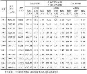 表5 1994年以来中国所得税变化情况表