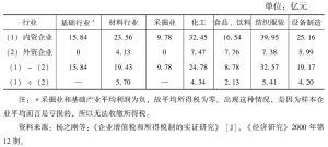 表8 内外资企业所得税负担(所得税/利润 )对比表