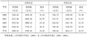 表9 2000~2003年中国内外资企业所得税税负情况表