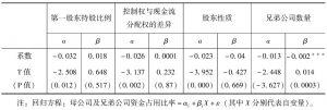 表4 利益掠夺行为与相关因素的回归分析结果