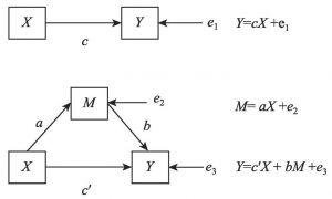 图5-1 中介变量示意