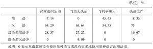 表2 双语教师在园使用汉语状况分析