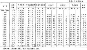 表2-3 中国大陆的外国投资及对外贸易