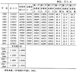 表3-1 中国大陆的人口与就业