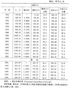 表3-3 中国大陆城市与乡村的人口与就业