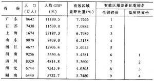 表10-12 边际区域经济差异
