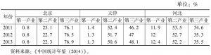 表2 京津冀三次产业比重
