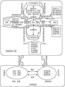 图6 京津冀协同创新创业生态体系