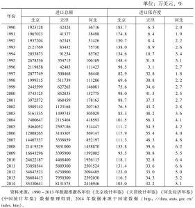 表8 京津冀三地进口额和进口依存度