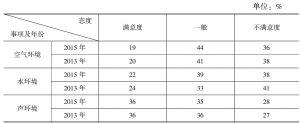 表2 受访市民对三项环境状况的评价