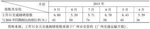 表1 广州市城市道路工作日全天交通拥堵指数及对比