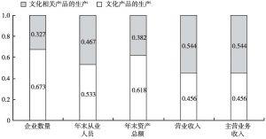 图1 2013年两大部分文化企业若干经济指标占全国文化企业合计值的比重