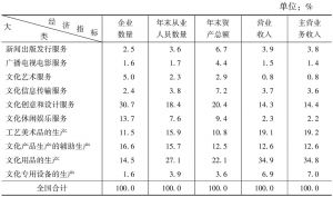 表1 2013年全国文化企业各项主要经济指标的大类构成