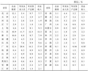 表3 2013年各省份在全国文化企业主要经济指标中所占的比重