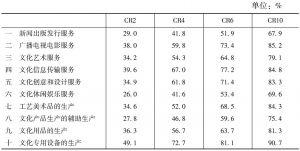 表4 2013年各大类文化企业营业收入的省域集中比率