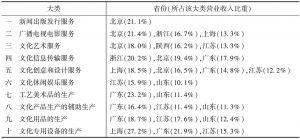 表5 2013年全国各大类文化企业营业收入中占比高于10%的省份