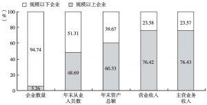 图4 2013年全国文化企业主要经济指标中规模以上文化企业所占的比重