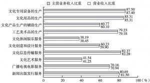 图5 2013年全国各大类文化企业产出中规模以上企业所占的比重