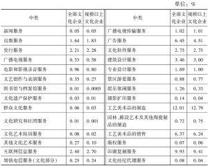 表7 2013年全国文化企业及规模以上文化企业营业收入的中类构成