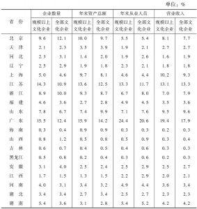 表8 2013年全国规模以上文化企业营业收入的省份构成