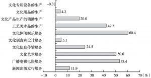图7 2013年各大类规模以上文化企业的营业收入增长率
