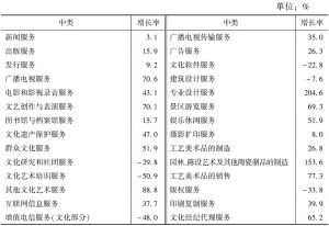 表9 2013年各中类规模以上文化企业的营业收入增长率