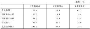 表11 2013年全国文化企业主要经济指标中各类企业所占的比重
