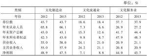 表12 全国规模以上文化企业主要经济指标中三类文化企业所占的比重