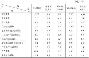 """表13 2013年全国文化企业主要经济指标中各""""高关注度""""中类所占的比重"""