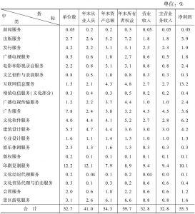 """表14 2013年全国规模以上文化企业主要经济指标中各""""高关注度""""中类所占的比重"""