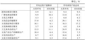 表15 2013年各大类国有控股规模以上文化企业的主要利润率指标