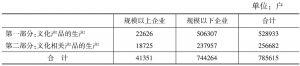 表1 2013年我国文化企业的数量