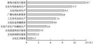 图2 2013年各大类文化企业中规模以上企业所占数量比重