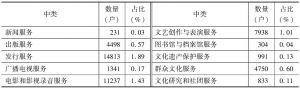 表2 2013年全国各中类文化企业数量及构成